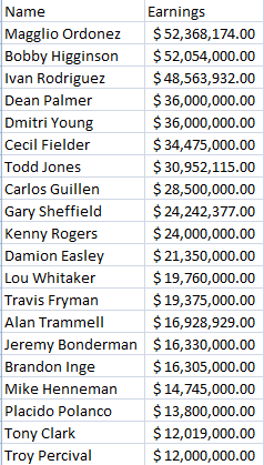 Top 20 Tigers All-Time in Salary
