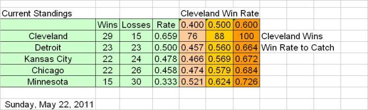 May 22 Standings