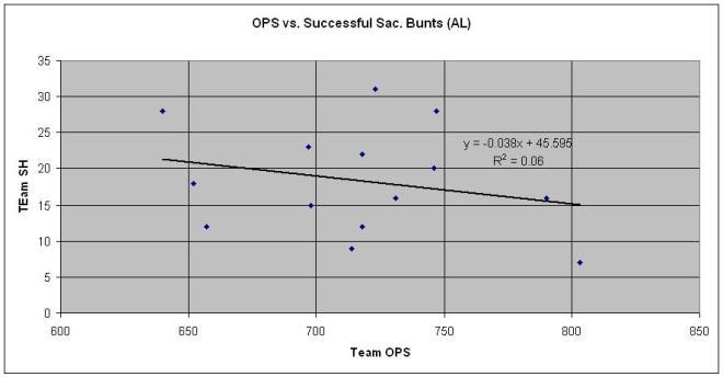 OPS vs SH