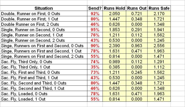 Send the Runner If You Feel They Have the Given Chance to Score