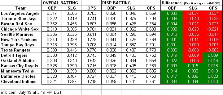 Hitting with RISP versus Overall Hitting