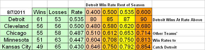 AL Central Standings and Projections