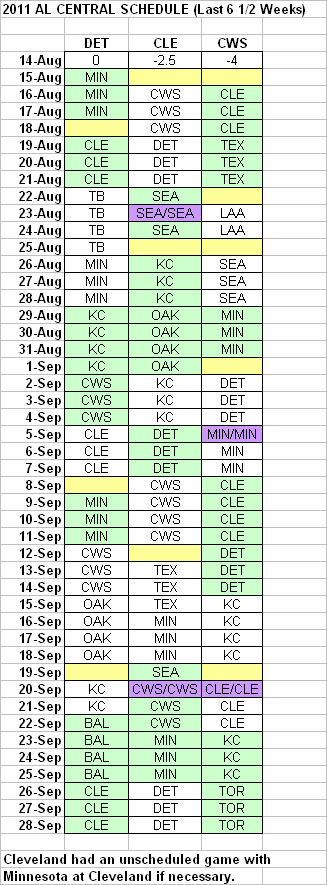 Remaining AL Central Schedule