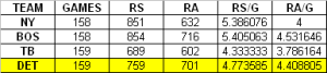 Runs Per Game for Tigers and Likely First Round Playoff Opponents
