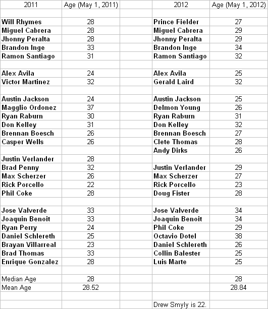Update on Tigers Ages