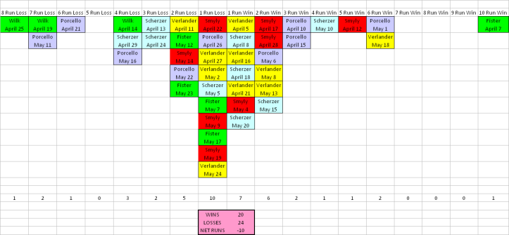 Results by Starting Pitcher Through May 24