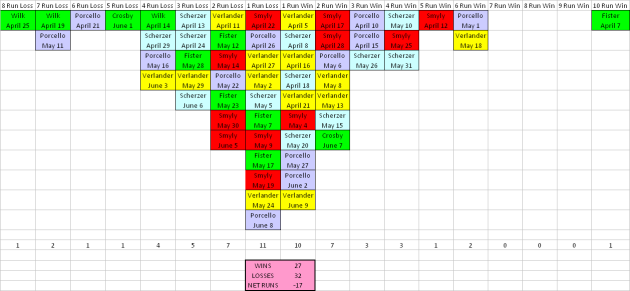 June 9 Results by Starting Pitcher