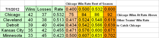Halftime(ish) Standings