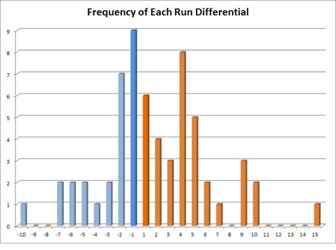 Run Differentials