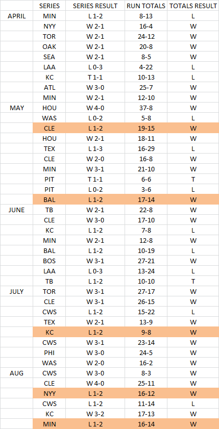 The Tigers have lost 5 series where they scored more runs than their opponent.