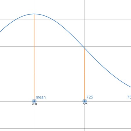 A portion of a normal curve with mean 700 and standard deviation 25. Vertical line segments are drawn to indicate multiples of standard deviations from the mean.