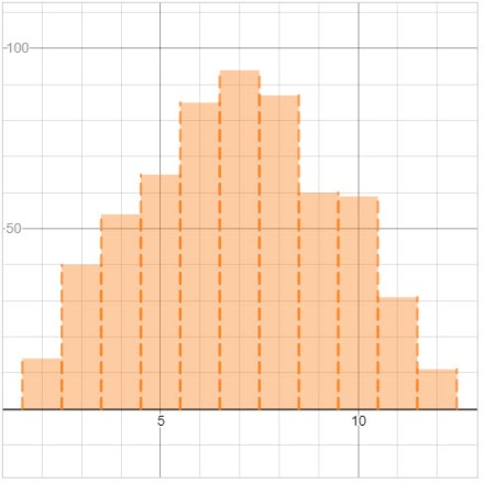 A histogram showing the number of times a particular sum occurred when rolling 2d6 1000 times.