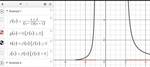 A graph of the portion of (x+3)/((x-2)(x+1)) that is greater than zero with corresponding points on the x-axis highlighted.