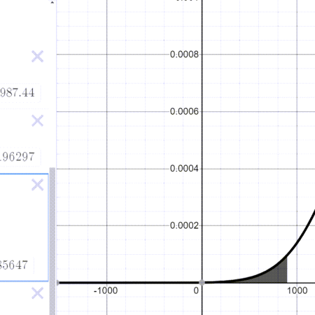 A picture of a normal curve with a small portion of the area on the left highlighted.
